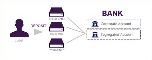 AXIORY顧客資金の分別管理