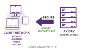 AXIORY Ultimate APIのイメージ